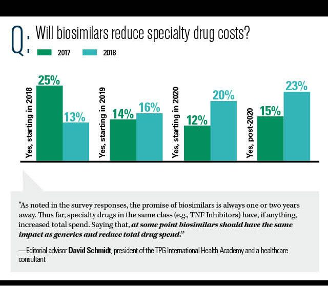 Will biosimilars reduce specialty costs?