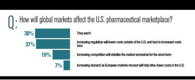 How global market will affect pharma marketplace