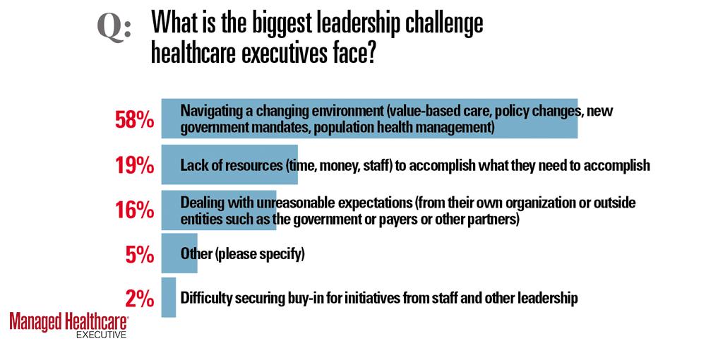 Biggest leadership challenge healthcare execs face