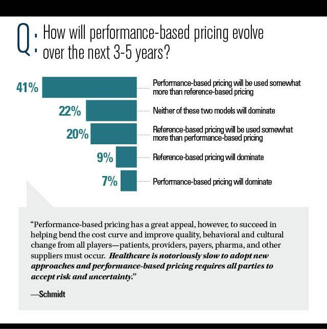 Performance-based pricing