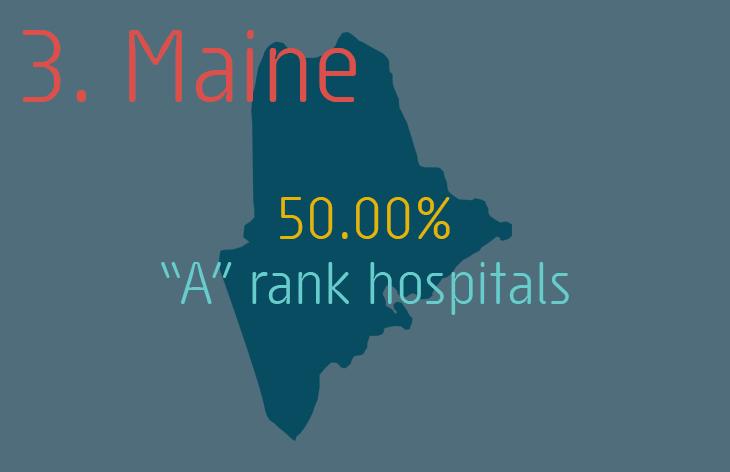 3. Maine