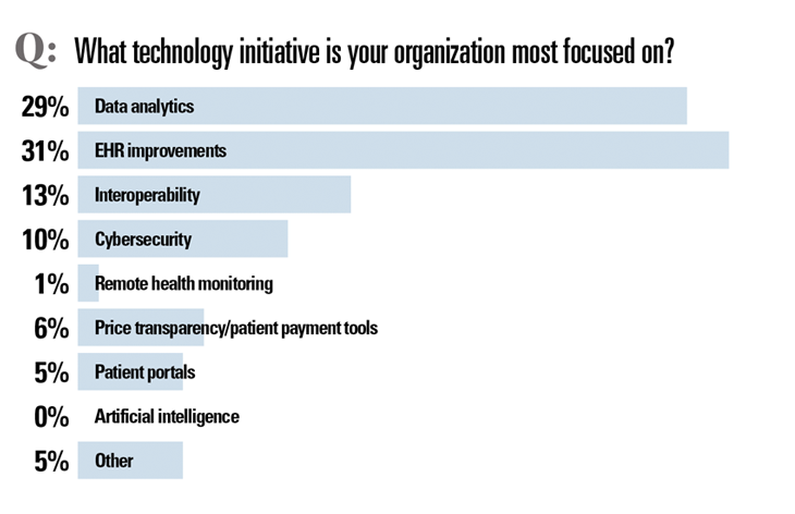 What technology initiative are you focused on?