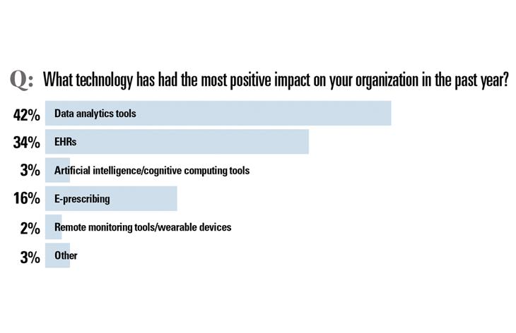 Most impactful technology