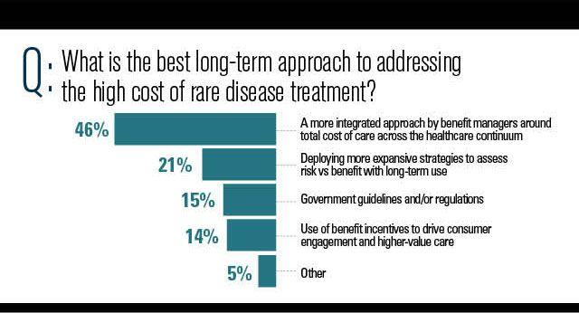 Rare disease treatment