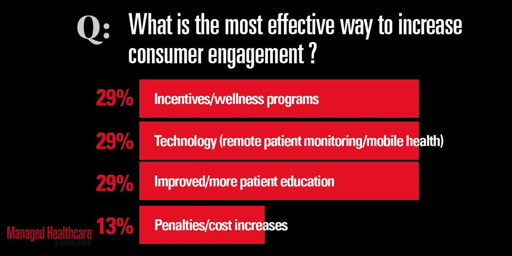 Increase consumer engagement