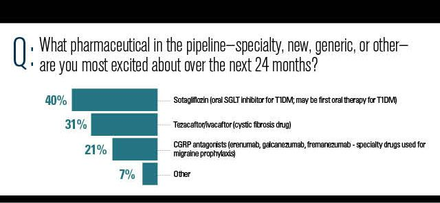 What pipeline pharmaceutical are you excited about