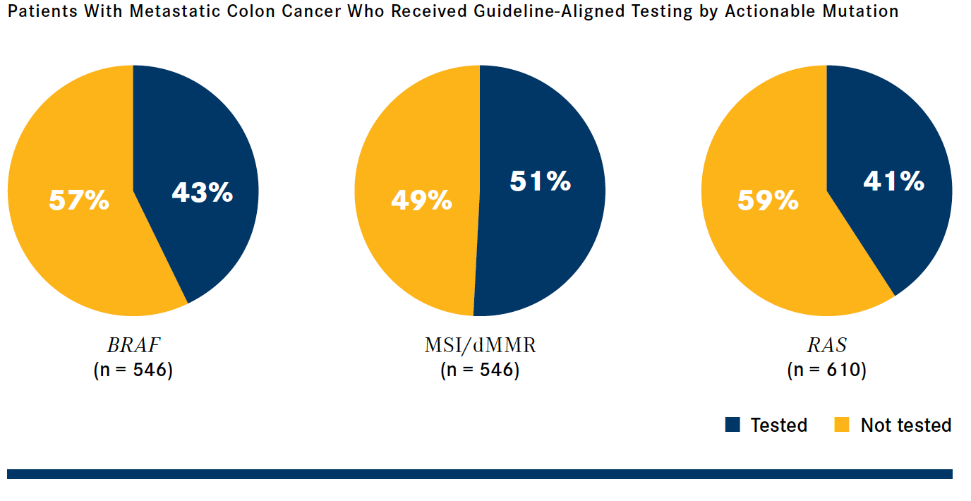 Molecular Testing For Colon Cancer Falls Far Short Of The Guidelines Onclive