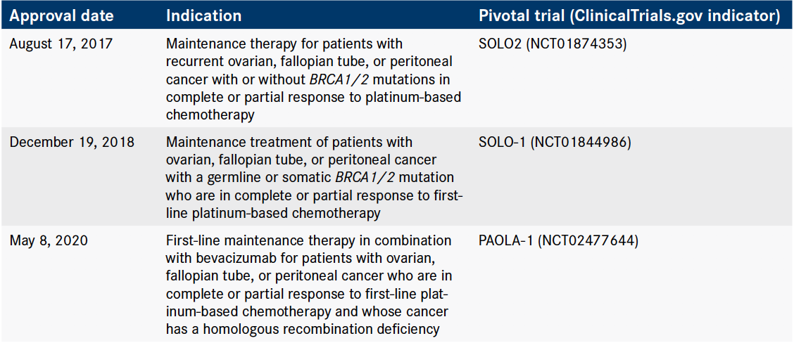 Parp Inhibitor Therapy Options Are Transforming Landscape In Ovarian Cancer Onclive