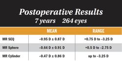 Long-term data establish SMILE role in myopic treatment armamentarium