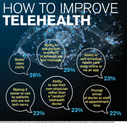 How to improve telehealth
