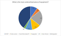 Poll Results: What is the most underutilized piece of equipment?