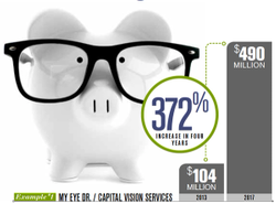 How private equity affects optometry