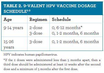 Human papillomavirus vaccine schedule. De unde știi că sunt viermi