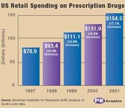 Pharma Expenditures Keep Rising
