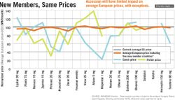 Pricing Climate Heats Up in US and Europe