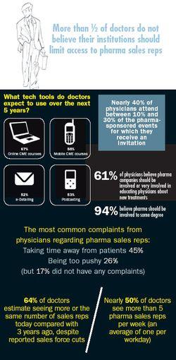Doctors' Orders: Make Marketing Informative