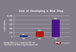 Drug Development Costs Skyrocket