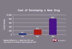 Drug Development Costs Skyrocket