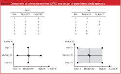 Quality by Design for analytical methods for use with orally inhaled and nasal drug products