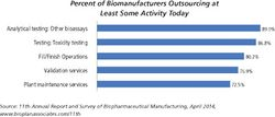 Technology Improvements Drive Capacity Gains for Biologics Fill/Finish