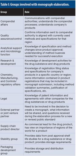 Monograph Development: How to Participate; How to Harmonize