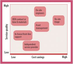Considerations for Outsourcing Laboratory Equipment Maintenance