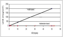 Do Visible Residue Limits Make the 10-ppm Carryover Limit Obsolete?