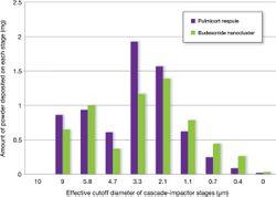 An Overview of NanoCluster Powder Formulation Technology