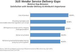 Cost Inhibits CMO Adoption of Single-Use Equipment