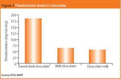 Chocolate medicines