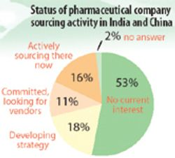 Good Times and Expanding Horizons in Pharmaceutical Manufacturing
