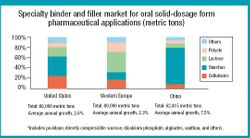 China Emerges as the Next Frontier For Specialty Excipients