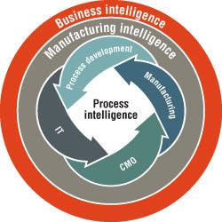 Process Intelligence Is Critical to the Pharmaceutical Enterprise