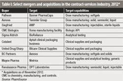 Acquisitions Reshape the Bio/Pharm Services Industry