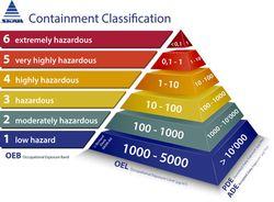 Understanding Containment