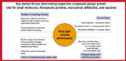 The Evolving Pharmaceutical Value Chain: Forecasting Growth for Small and Large Molecules