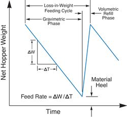 Improving Feeder Performance in Continuous Pharmaceutical Operations