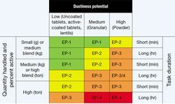 Choosing Containment Strategies For Highly Potent APIs