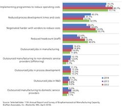 Five Trends Shaping Biopharma Manufacturing Outsourcing