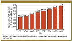 Shifting Fortunes in API Market Growth
