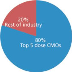 Big Pharma Feeds Big CMO Growth