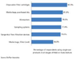 Bioprocessing Advances in Vaccine Manufacture