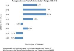 Biomanufacturing Outsourcing Budgets Grow, Slowly