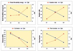 Correlating Die-Filling Performance with Powder Properties