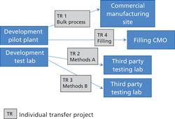 Planning a Biologics Facility Start Up