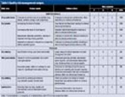 PQRI Case Study (1): Defining Process Design Space