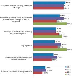 Biosimilars Supporting Contract Manufacturers' Growth