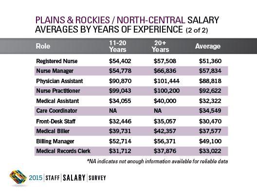2015 Staff Salary Survey Regional Data: Plains&Rockies / North-Central