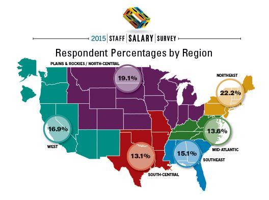 Physicians Practice 2015 Staff Salary Survey Regional Data