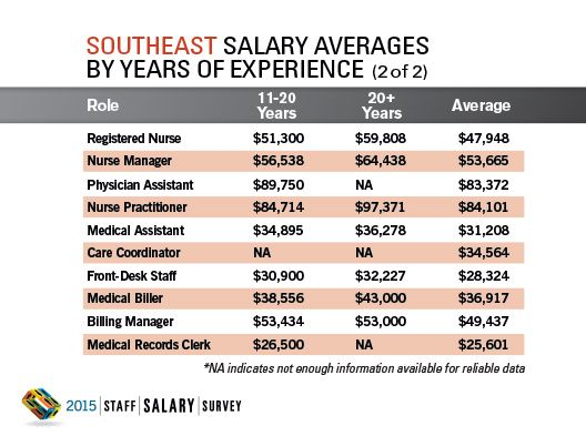 2015 Staff Salary Survey Regional Data: Southeast